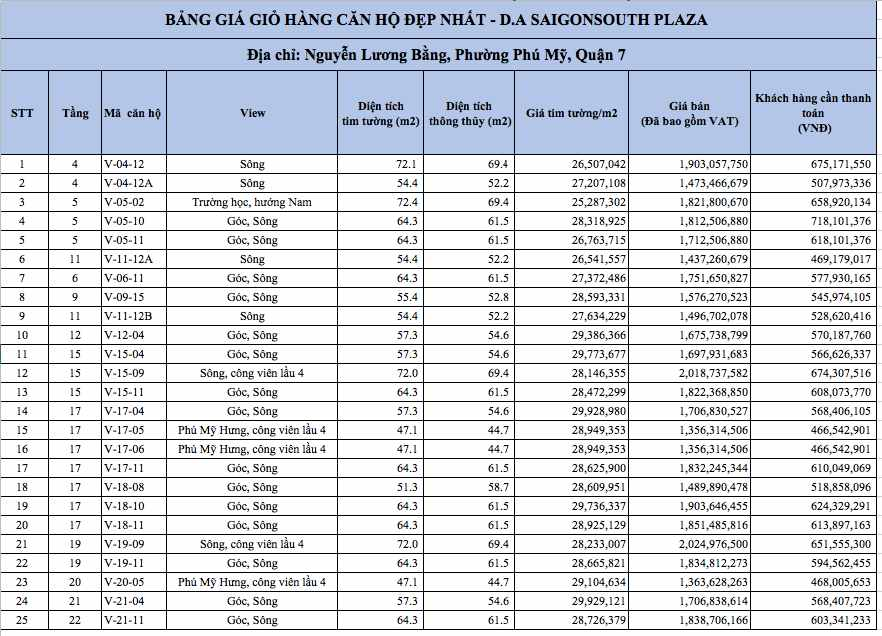 Bảng giá 25 căn suất nội bộ đẹp nhất Saigon South Plaza Quận 7