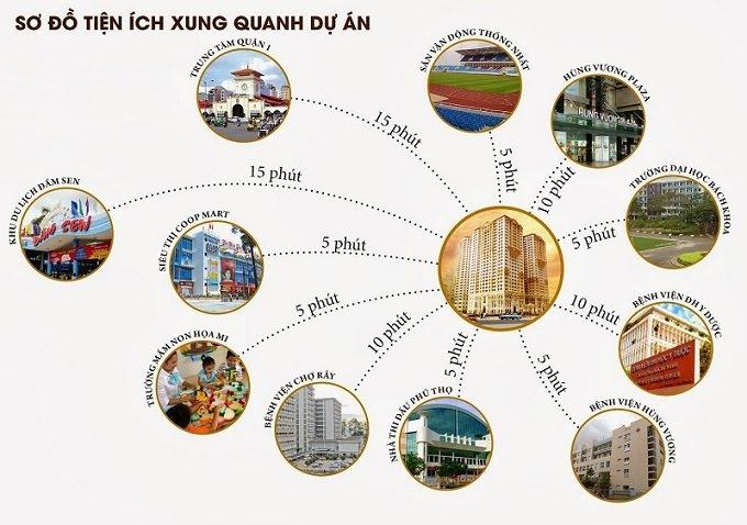 Tiện ích Vị trí dự án căn hộ chung cư Tân Phước Plaza Lý Thường Kiệt Quận 11