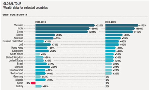 Các cá nhân có giá trị tài sản ròng cực cao tại Việt Nam đã tăng 320% trong giai đoạn 2006-2016