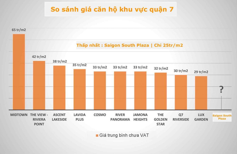 So sánh giá dự án giá căn hộ quận 7 Sài Gòn South Plaza