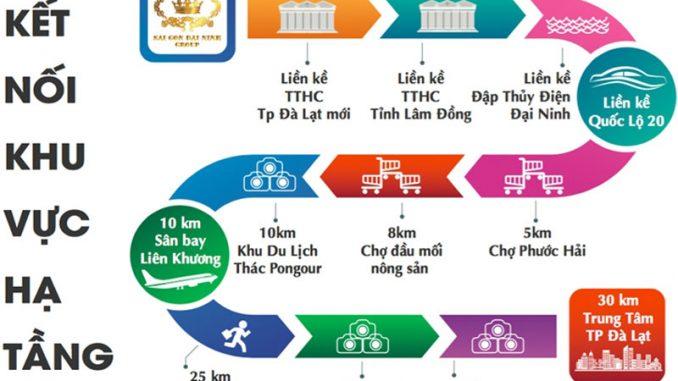 Khu đô thị Nam Đà Lạt - Kết nối khu vực