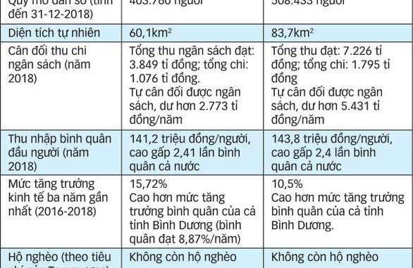 Dĩ An và Thuận An lên thành phố- Những con số ấn tượng
