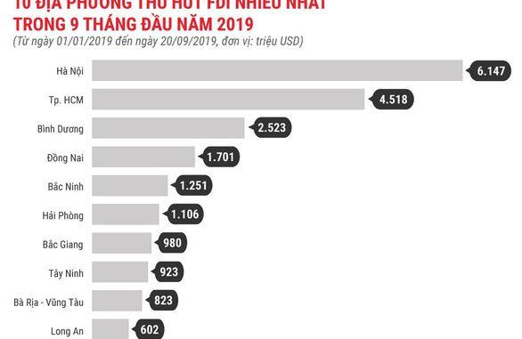 Bình Dương có mặt trong 3 địa phương dẫn đầu thu hút FDI
