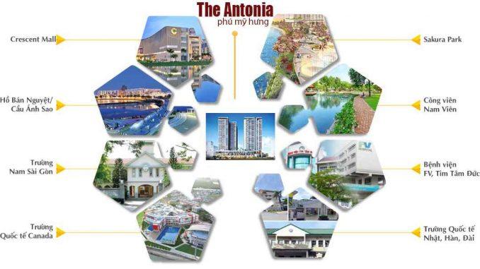 The Antonia Quận 7 - Phú Mỹ Hưng - Dự án Căn hộ Cao cấp - Liên khu