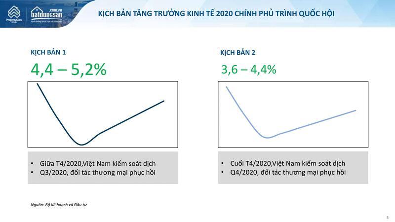 Báo cáo thị trường BDS Quý 2_2020