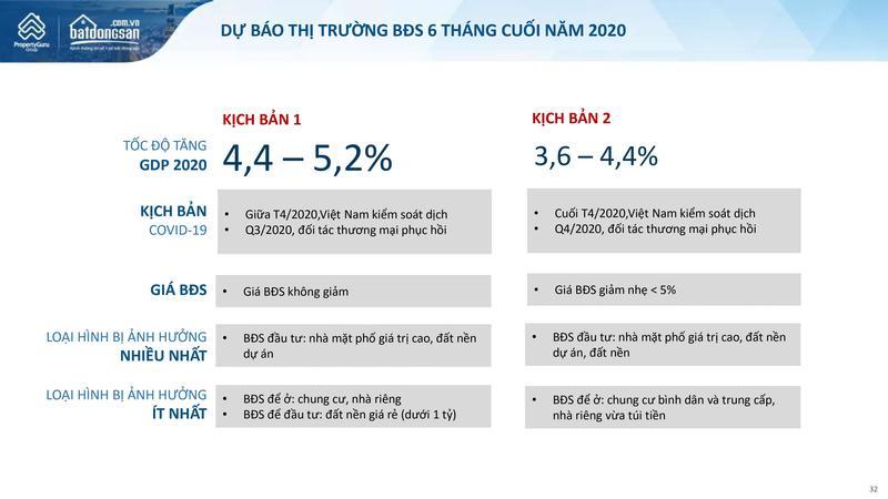 Báo cáo thị trường Bất động sản Quý 2_2020