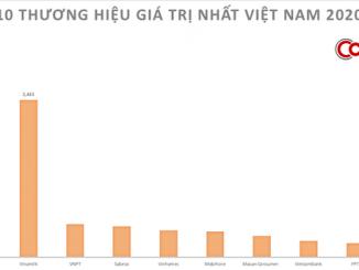 10 thương hiệu lớn nhất Việt Nam trị giá hơn 8,1 tỷ USD
