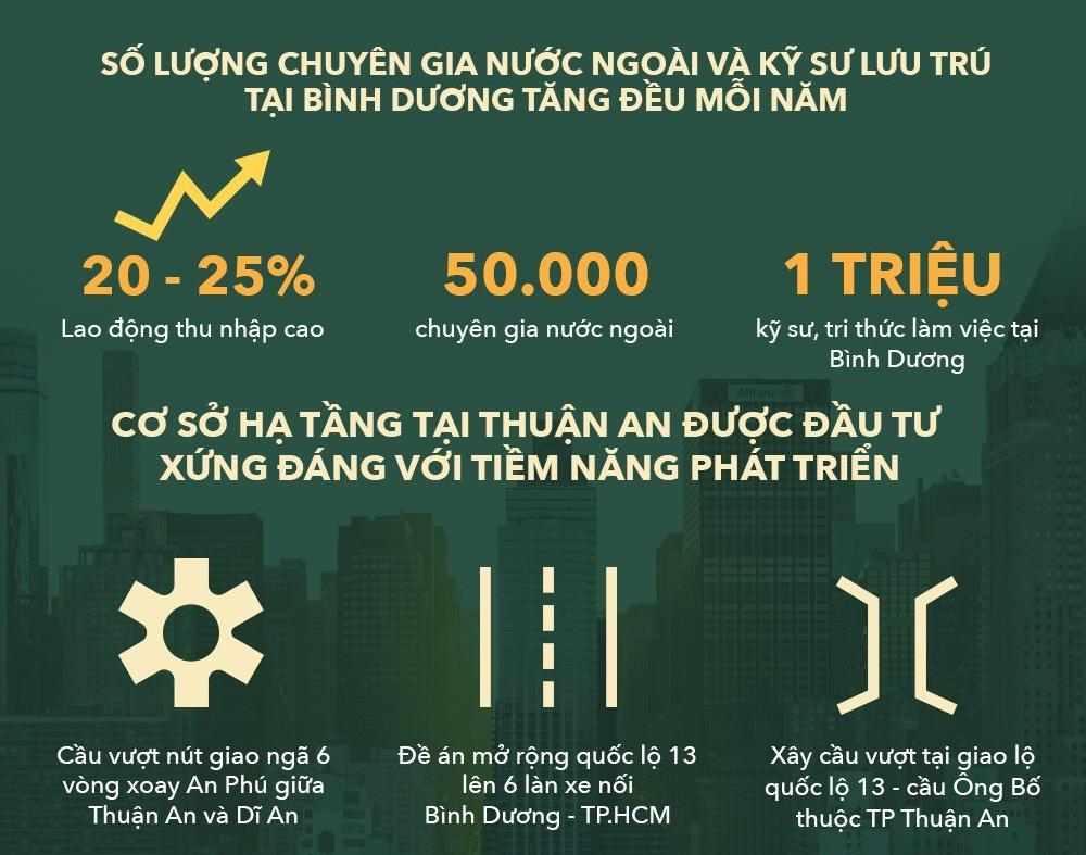 Toàn cảnh thị trường bất động sản Thuận An, Bình Dương
