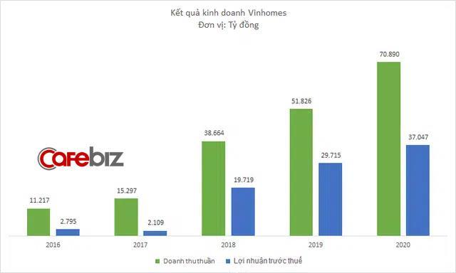 Hồ sơ Vinhomes - nhà phát triển BĐS lớn nhất Việt Nam- Hệ sinh thái tiện ích cực mạnh, quán quân về quỹ đất và bệ đỡ tài chính cho cả Vingroup..