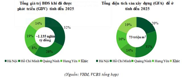 Hồ sơ Vinhomes - nhà phát triển BĐS lớn nhất Việt Nam- Hệ sinh thái tiện ích cực mạnh, quán quân về quỹ đất và bệ đỡ tài chính cho cả Vingroup.