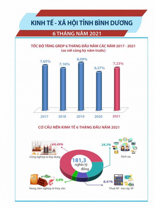DatXanhHomes CityView Kinh tế ổn định, Bình Dương vẫn là tâm điểm bất động sản 2021.