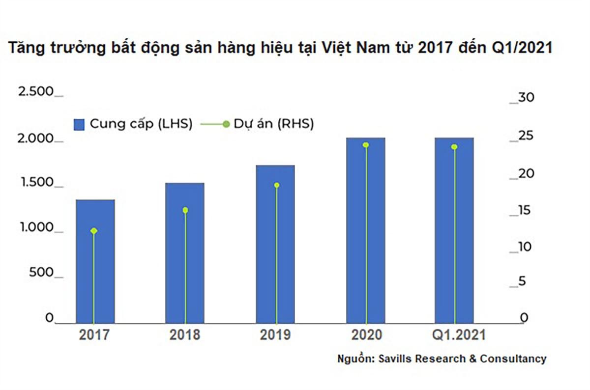 Việt Nam đang nổi lên như một thị trường Bất động sản hàng hiệu tiềm năng của thế giới.