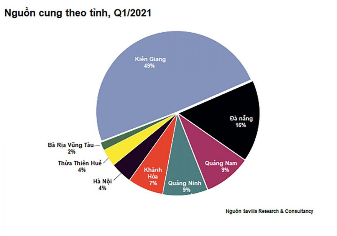 Việt Nam đang nổi lên như một thị trường Bất động sản hàng hiệu tiềm năng của thế giới