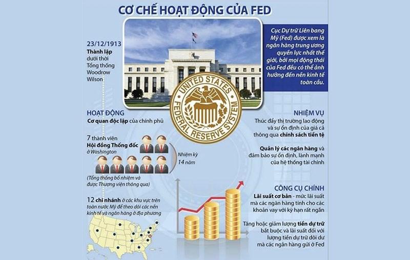 FED là ai ? Vai trò của Tổ chức này với nên kinh tế Thế giới & ảnh hưởng đến Việt Nam ?..
