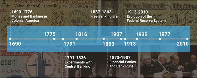 FED là ai ? Vai trò của Tổ chức này với nên kinh tế Thế giới & ảnh hưởng đến Việt Nam ? lịch sử